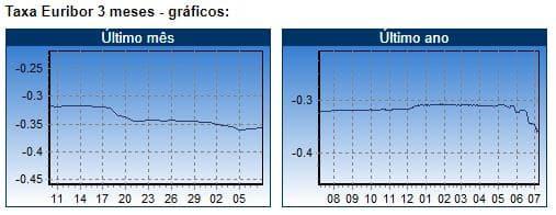 taxa de juro e capital em dívida
